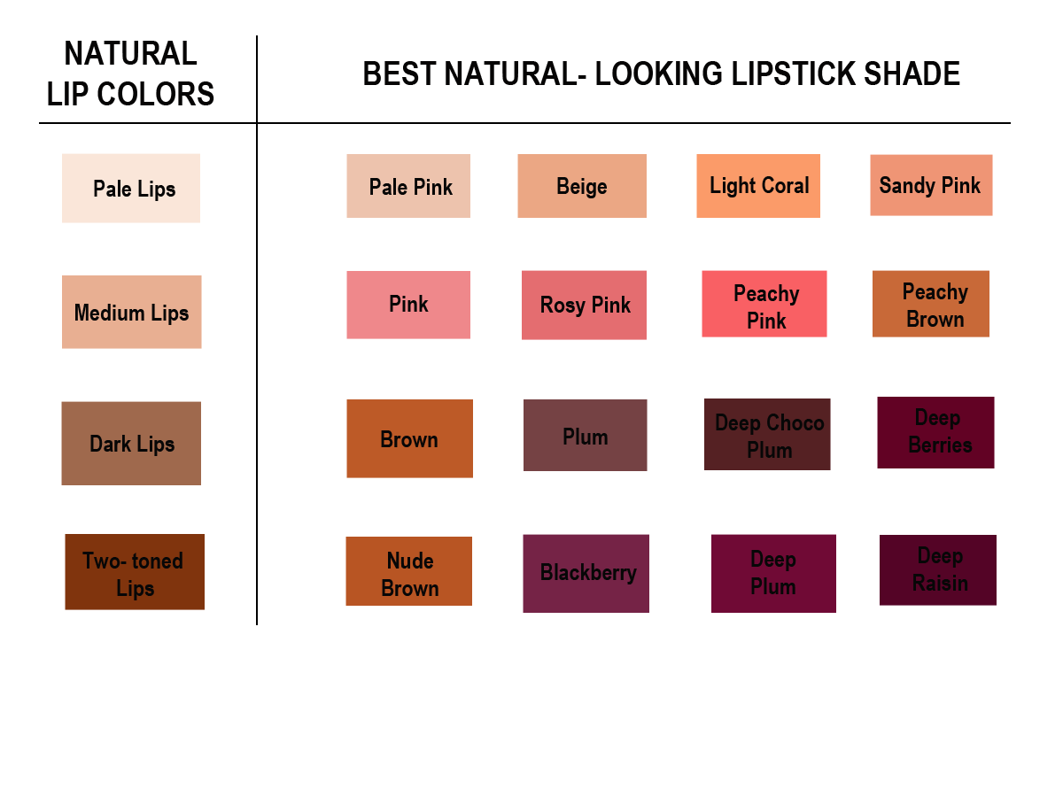 The Above Chart Shows The Difference In Hues Between Warm