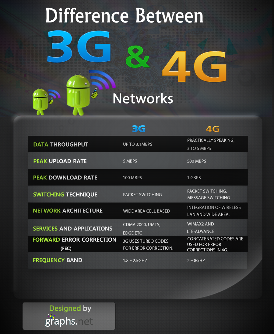 What is the difference between 4G and 5G 94