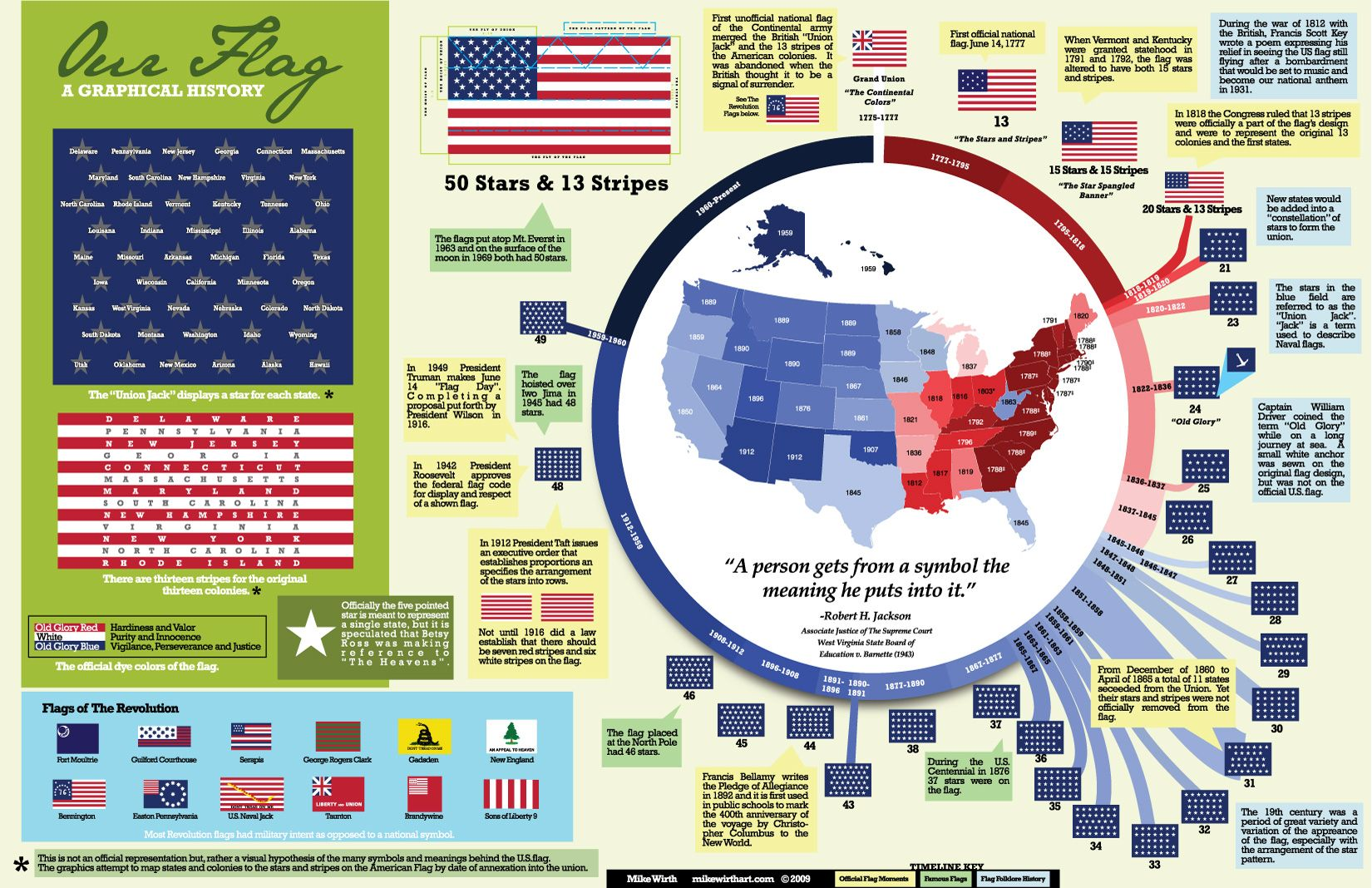 A Graphical History Of The American Flag Us Flag History Brownie Girl Scouts American Flag History