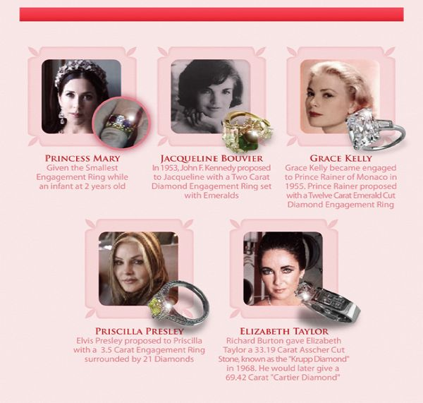 The history of engagement rings in Dallas Texas with Shira Diamonds