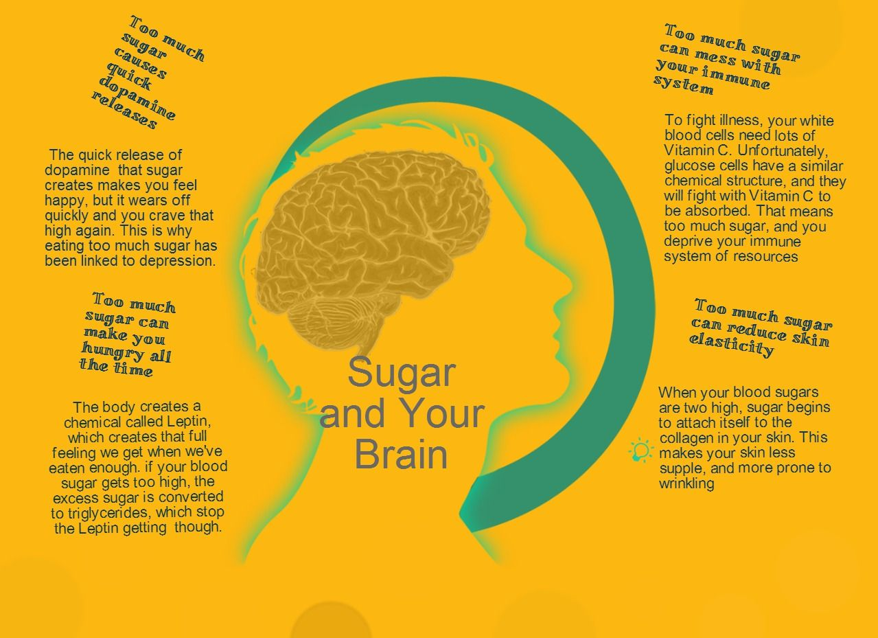 Sugar and your Brain. How sugar affects hormones, skin and immune system