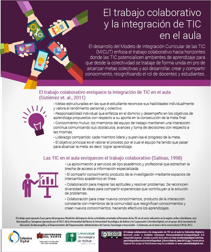 El trabajo colaborativo y la integración de las TIC en el aula