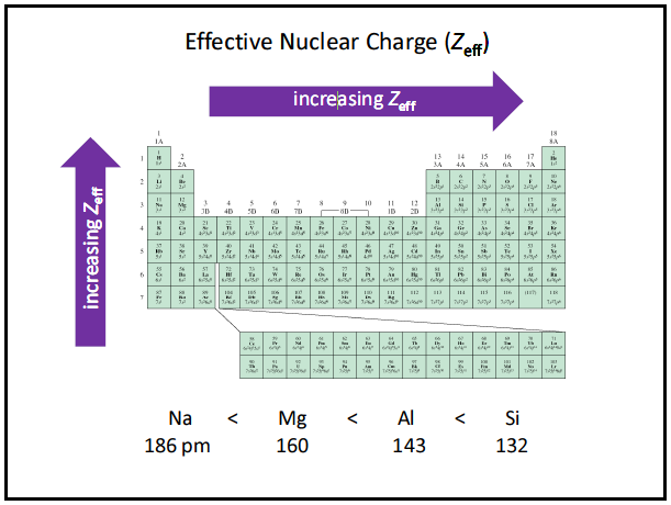 25 best ideas about effective nuclear charge on pinterest for P table with charges
