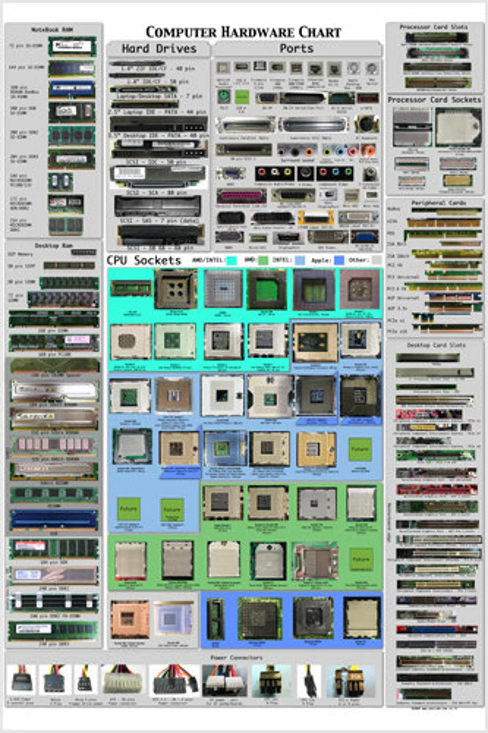 Computer Hardware Cheat Sheet Poster Detailed Educational