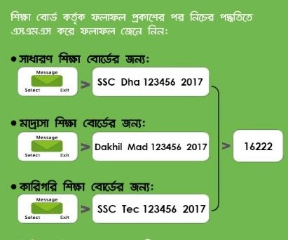 Ssc Result 2019 Check By Sms Teletalk Gp Robi Banglalink