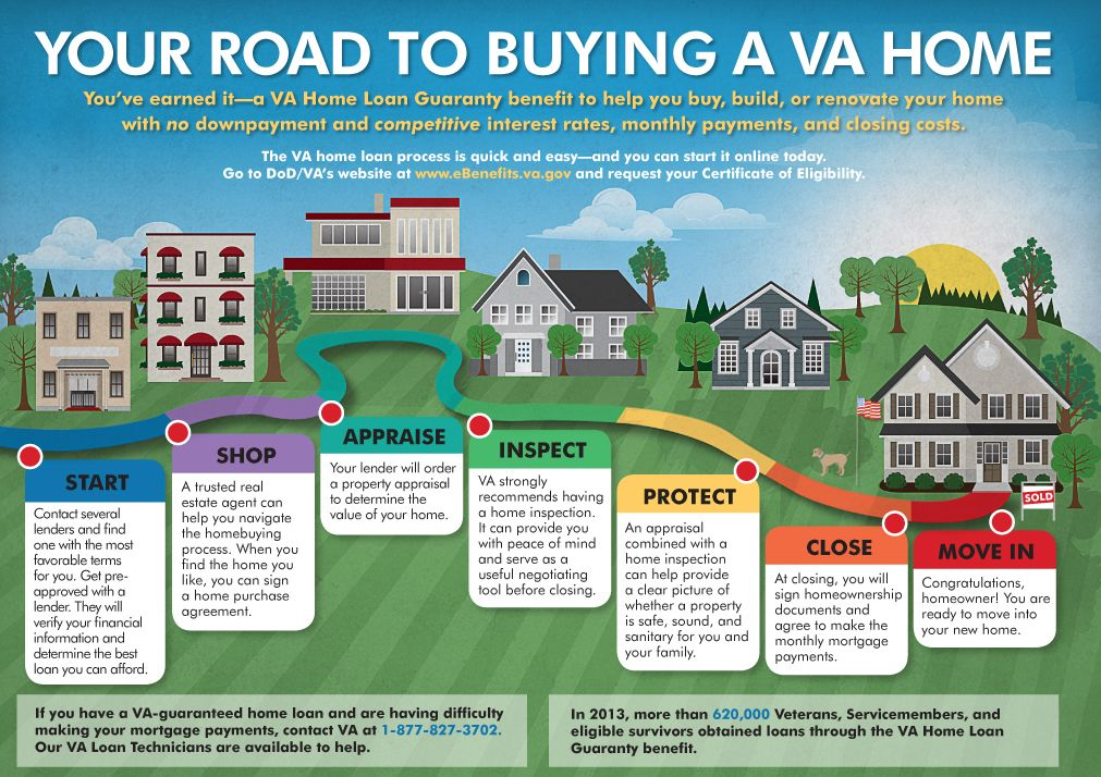 Your Road To Buying A Va Home Home Loans Home Improvement Loans Home Equity Loan