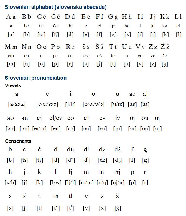 Alphabet pronunciation serbian pinterest for Elle pronunciation