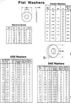 http://www.clecofasteners.com/Cleco-Specs/flatwashers.gif