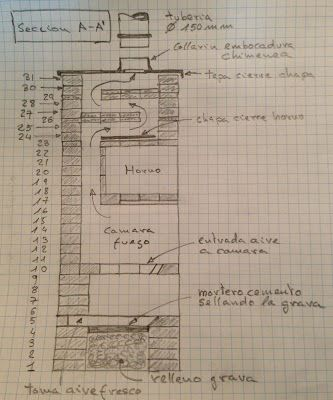 Can cigaleta 1 construccion de una estufa rusa for Construccion de hogares a lena planos