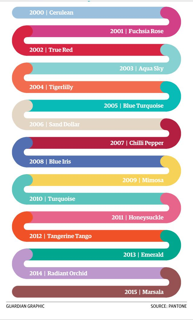 Pantone color of the year, 2001-2015 | Design Inspiration | Pinterest