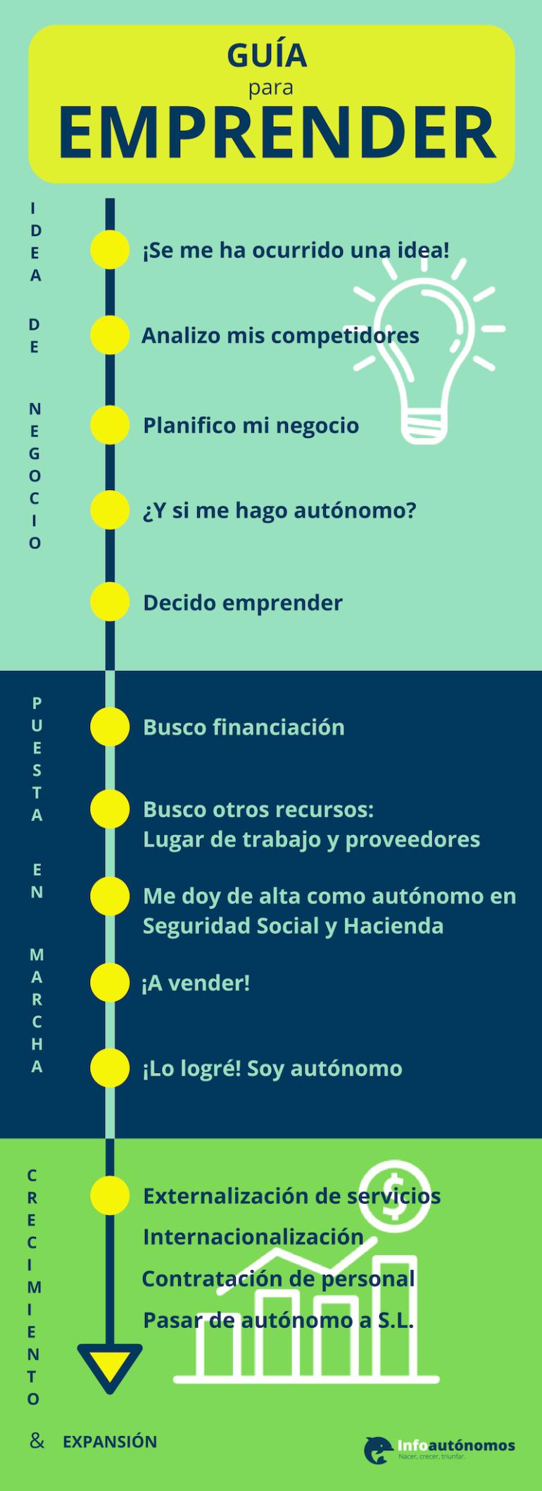 Etapas De Un Proyecto De Emprendimiento Infografia Infographic Emprendedores Emprendimiento Empresarial Proyectos Emprendedores Frases Emprendimiento