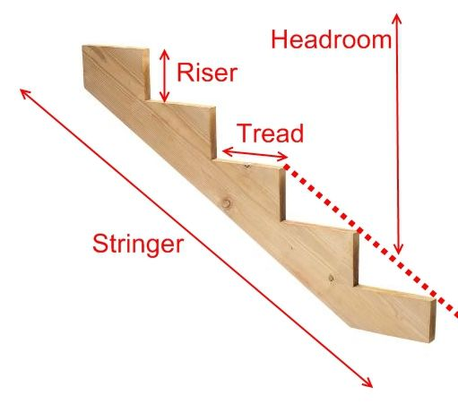 Learn These Code Requirements For Stairs