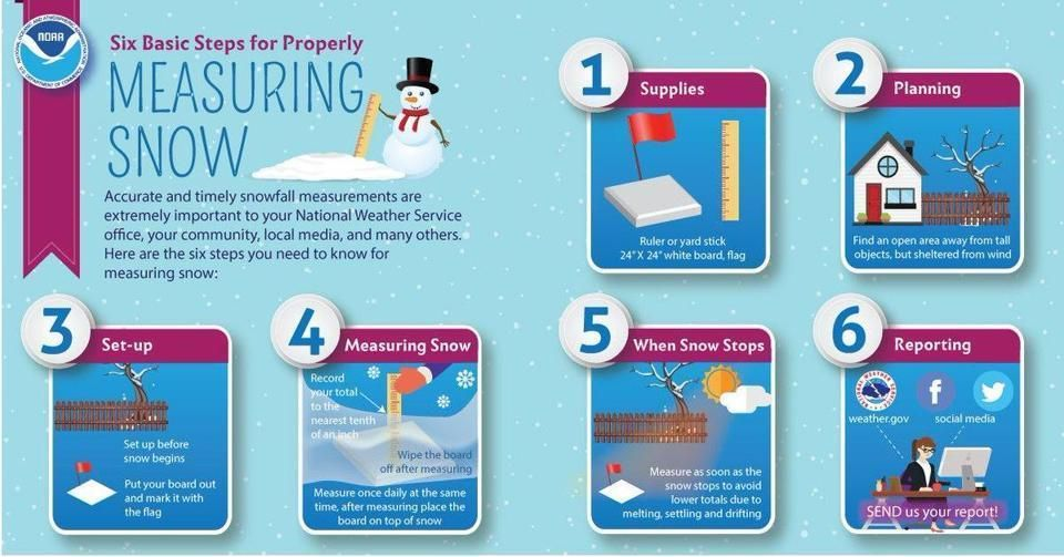 Heres how to measure the snow in this blizzard the