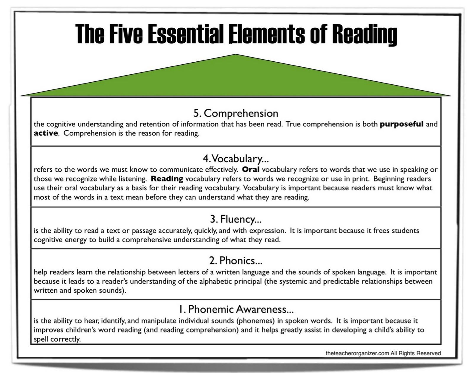 5 Essential Components Of Reading