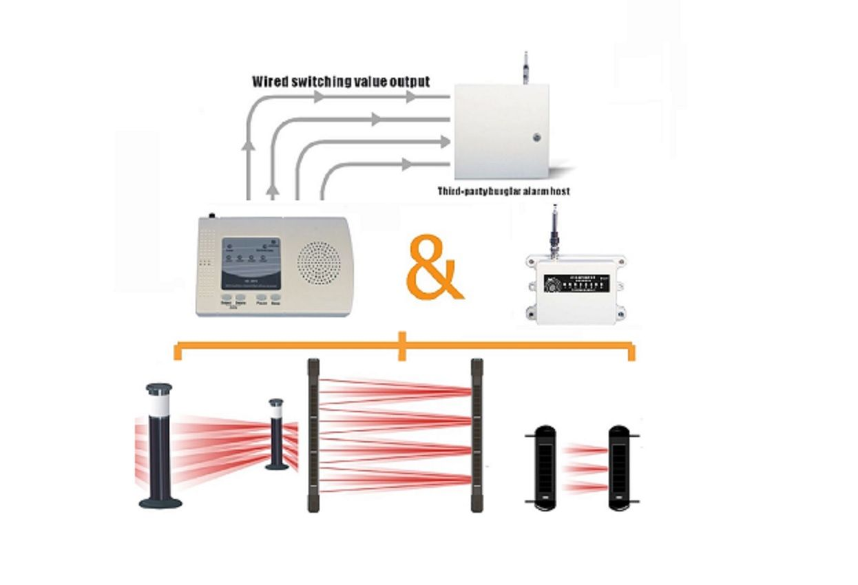 Perimeter Security System Solar Power Wireless Beams Perimeter Security Wireless System Alarm System