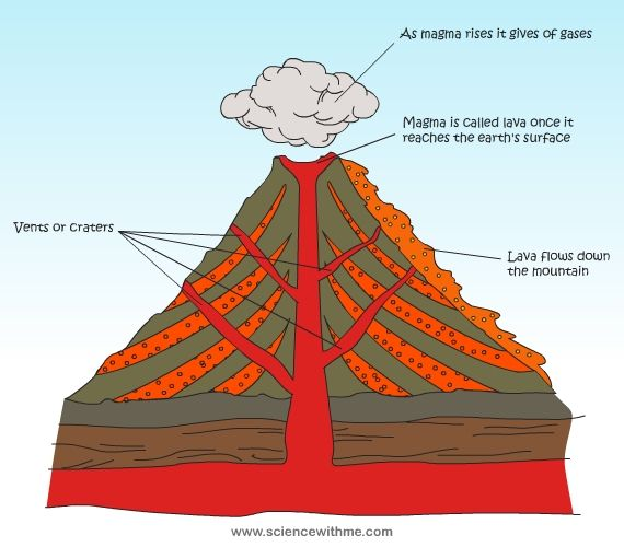 Week 16 why do volcanoes erupt c1 w16 w17 cc cycle 1 wk 16 learn about volcanoes ccuart Image collections