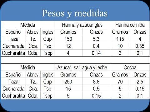 Tazas Y Cucharas Medidoras En Repostería El Consejo De Anna Olson Youtube Escuela De Cocina Tablas De Peso Tazas Medidoras