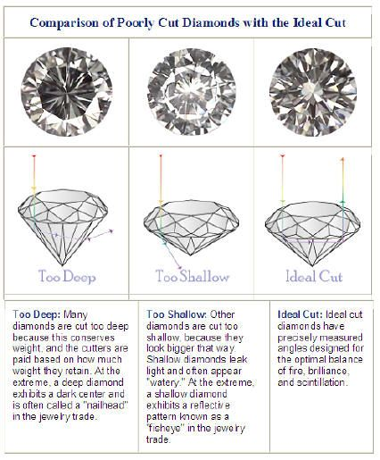 4 Cu0027s of diamond shopping Cut Gemology Pinterest Diamond - sample diamond chart