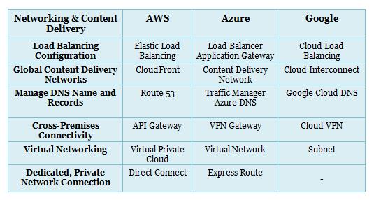 Aws Vs Azure Vs Google Cloud Services Comparison Latest Whizlabs Blog Cloud Services Clouds Azure