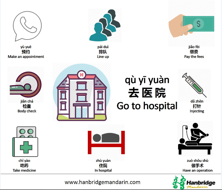 If You Are In China And You Have To Go To A Chinese Hospital This