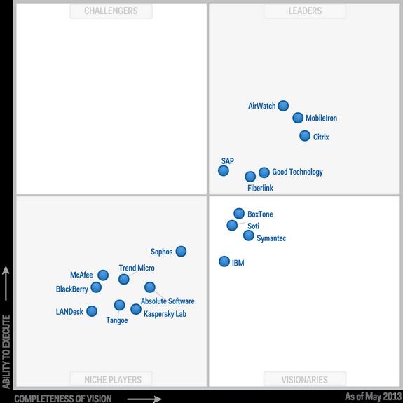 Figure 1 Magic Quadrant For Mobile Device Management