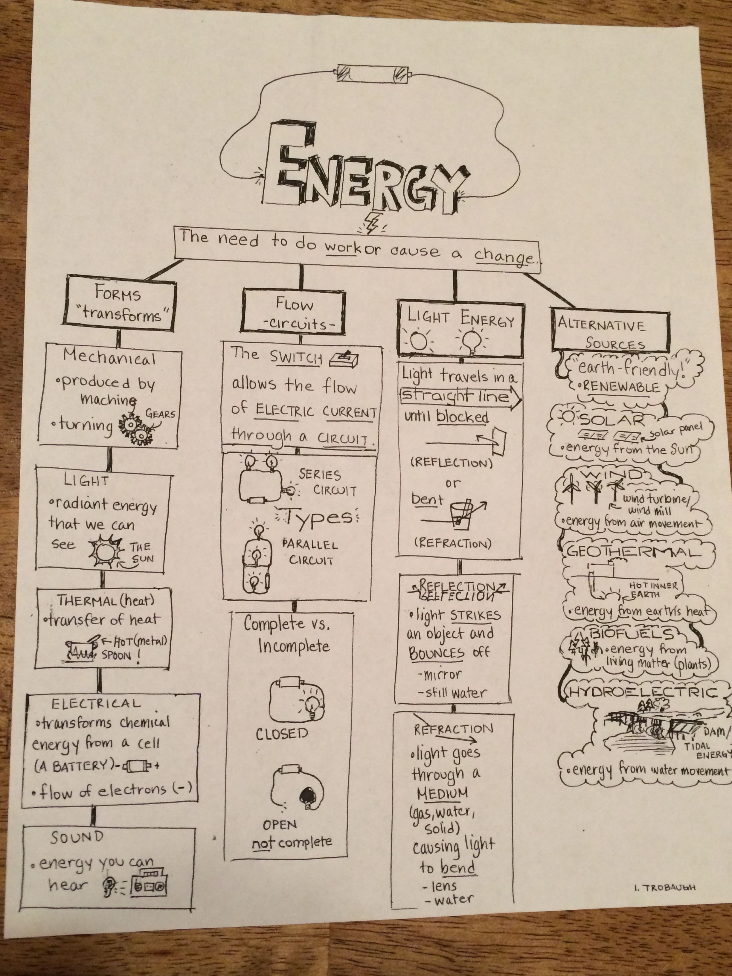 5th Grade Science Study Guide Energy Forms Circuits