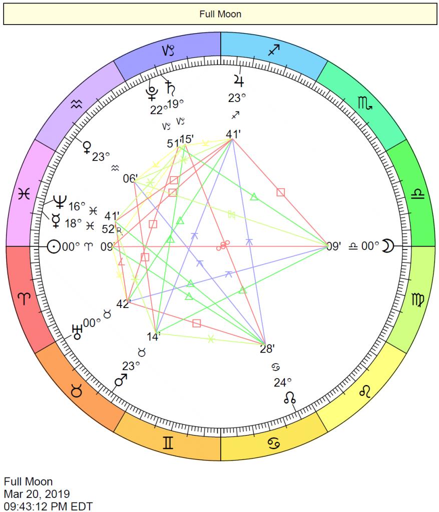 Full Moon in Libra Chart: March 20, 2019 | Stan Birth Chart