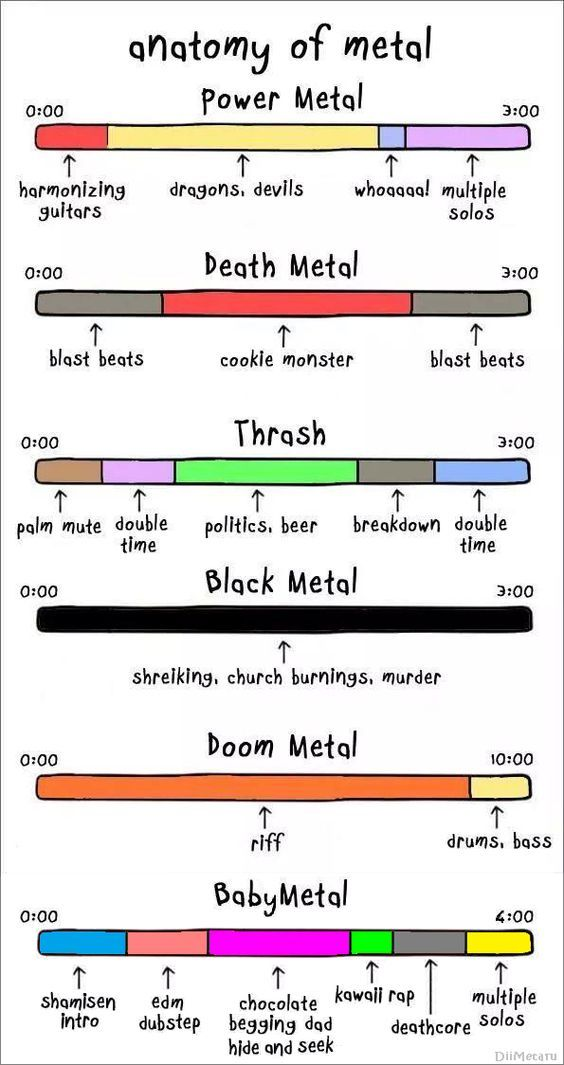 All Hail Metal Anatomy Of Metal Pretty Accurate Bands