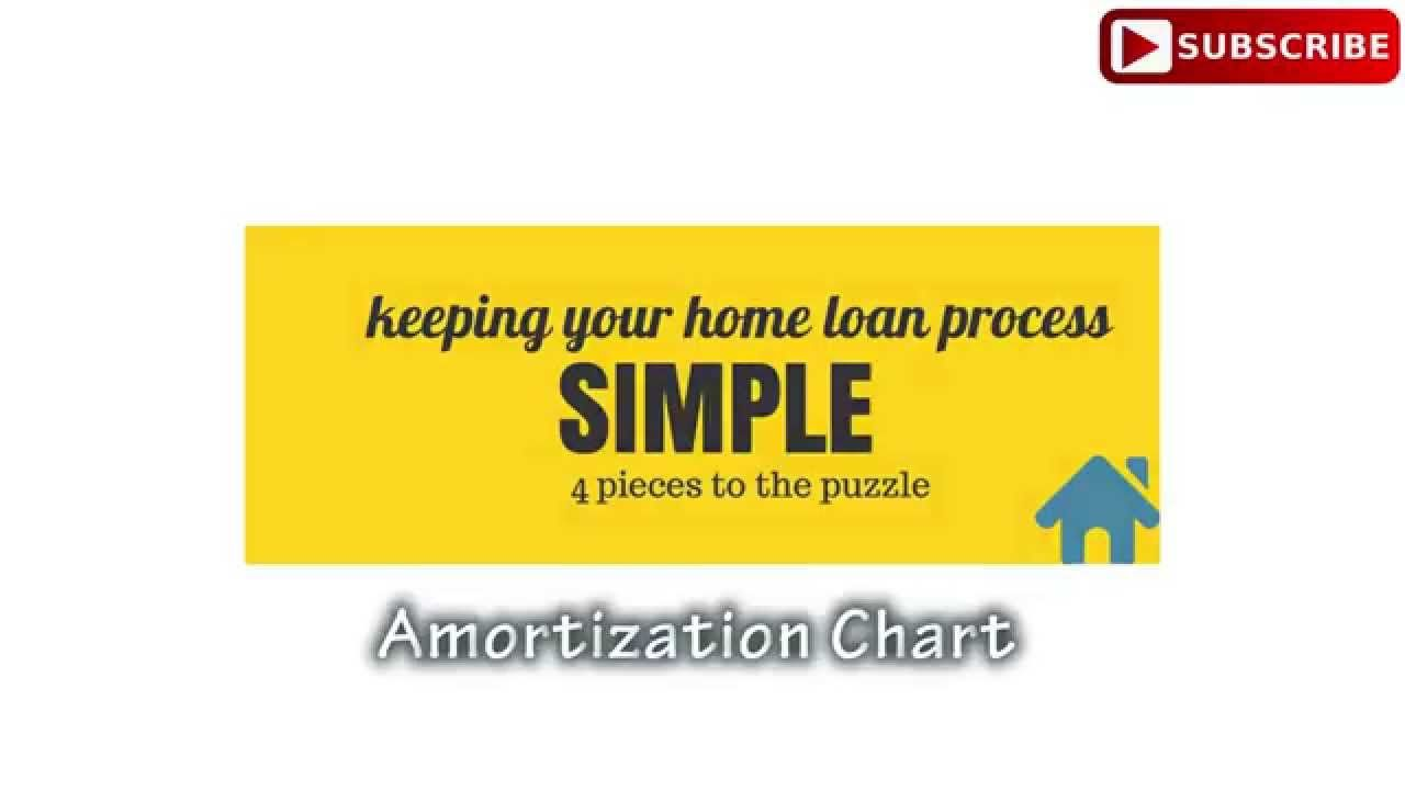 Myth Or Truth Paying 1 Extra House Payment A Year Decreases Years On A Loan According To Adam Amortization Chart Simple Mortgage Calculator Mortgage Payment