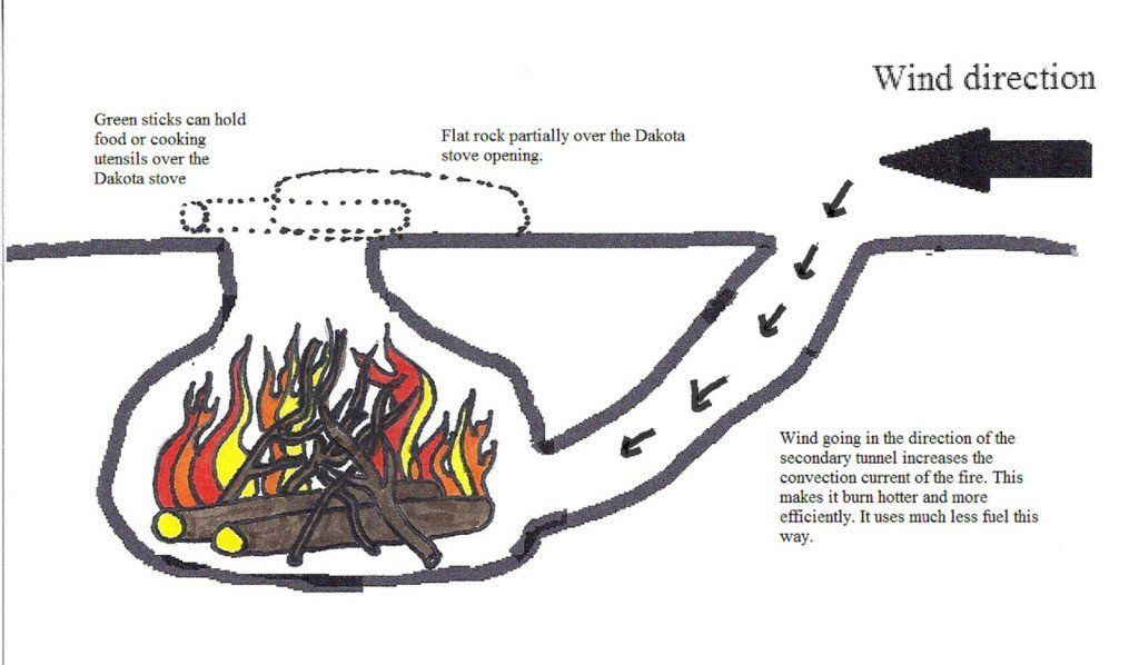 More Fun with Fire, the Dakota Fire Pit Survival skills