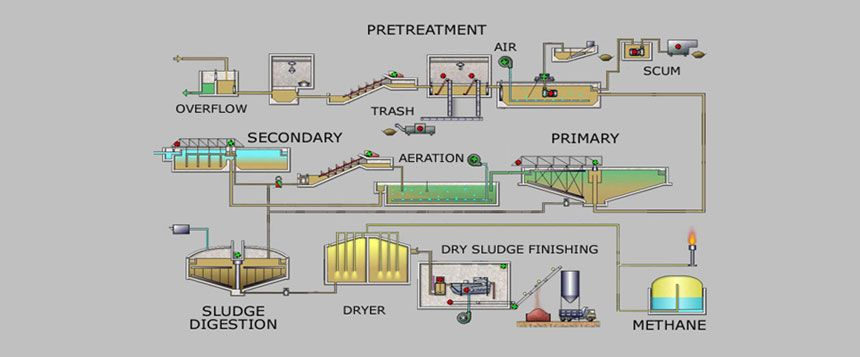 Pin By Naturebioscience On Enzymes Sewage Treatment Water Treatment Water Experiments