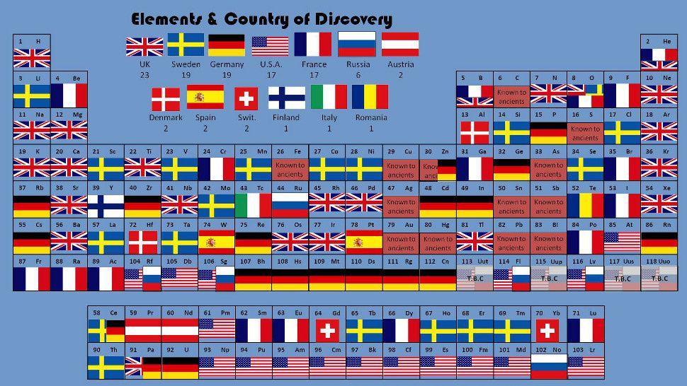 La tabla peridica de dnde se descubri cada elemento ciencia la tabla peridica de dnde se descubri cada elemento urtaz Images
