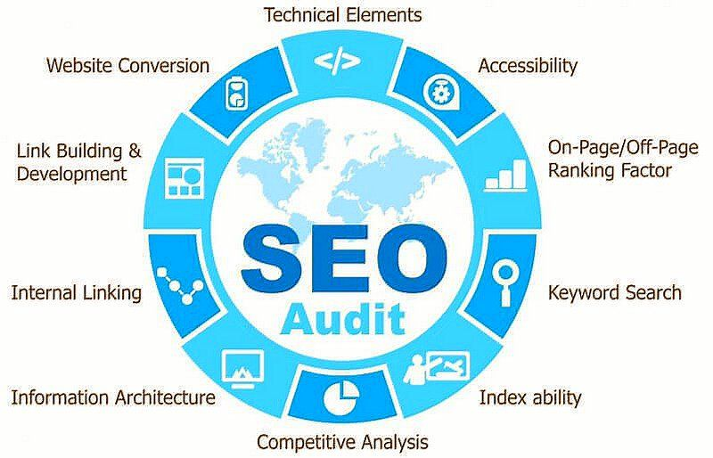 """ipfconline on Twitter: """"5 Sections to Remember when Performing a Top SEO Audit [Infographic]  #SEO #DigitalMarketing #InboundMarketing #Analytics #GrowthHacking https://t.co/0iJ3ngvnYh"""""""