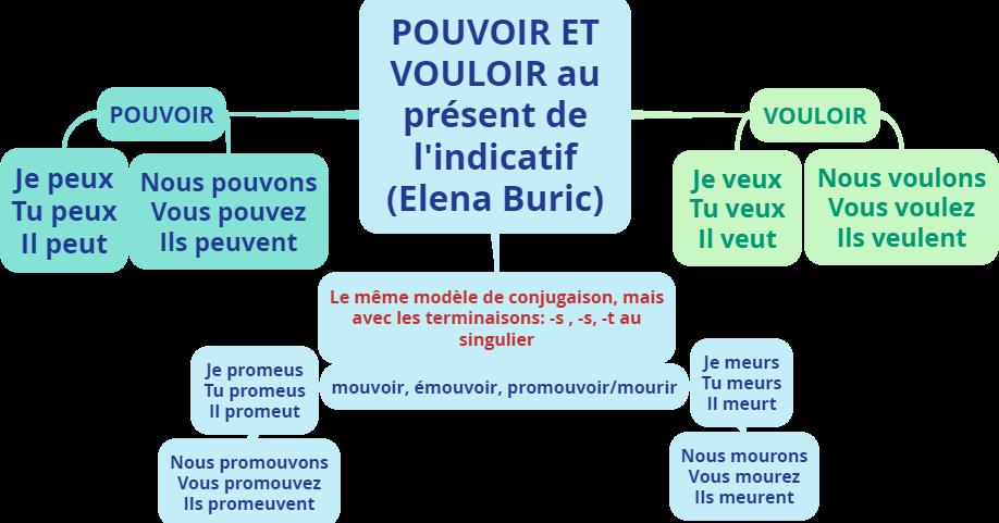 Jeuxfle Pouvoir Et Vouloir Jeux En Ligne Teaching French Teaching School