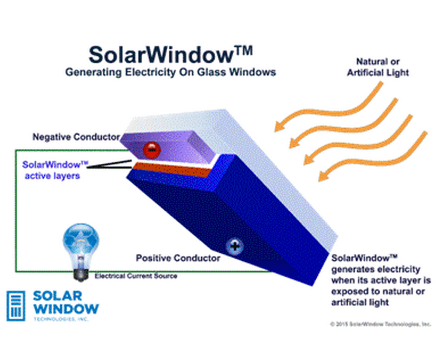 Revolutionary New Solar Windows Could Generate 50 Times More Power Than Conventional Photovoltaics Solar Windows Solar Panels Solar Energy Panels