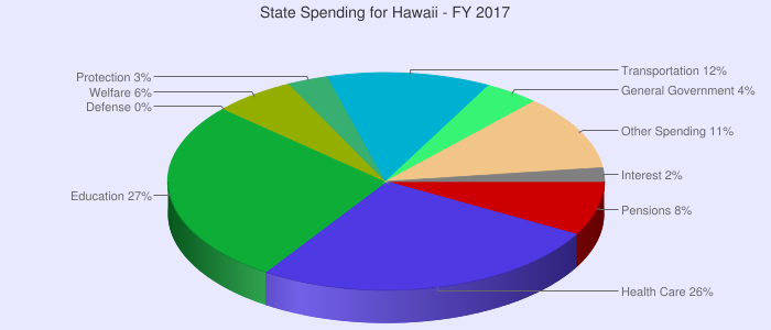 Hawaii State Spending Pie Chart For 2017 Charts Graphs Chart