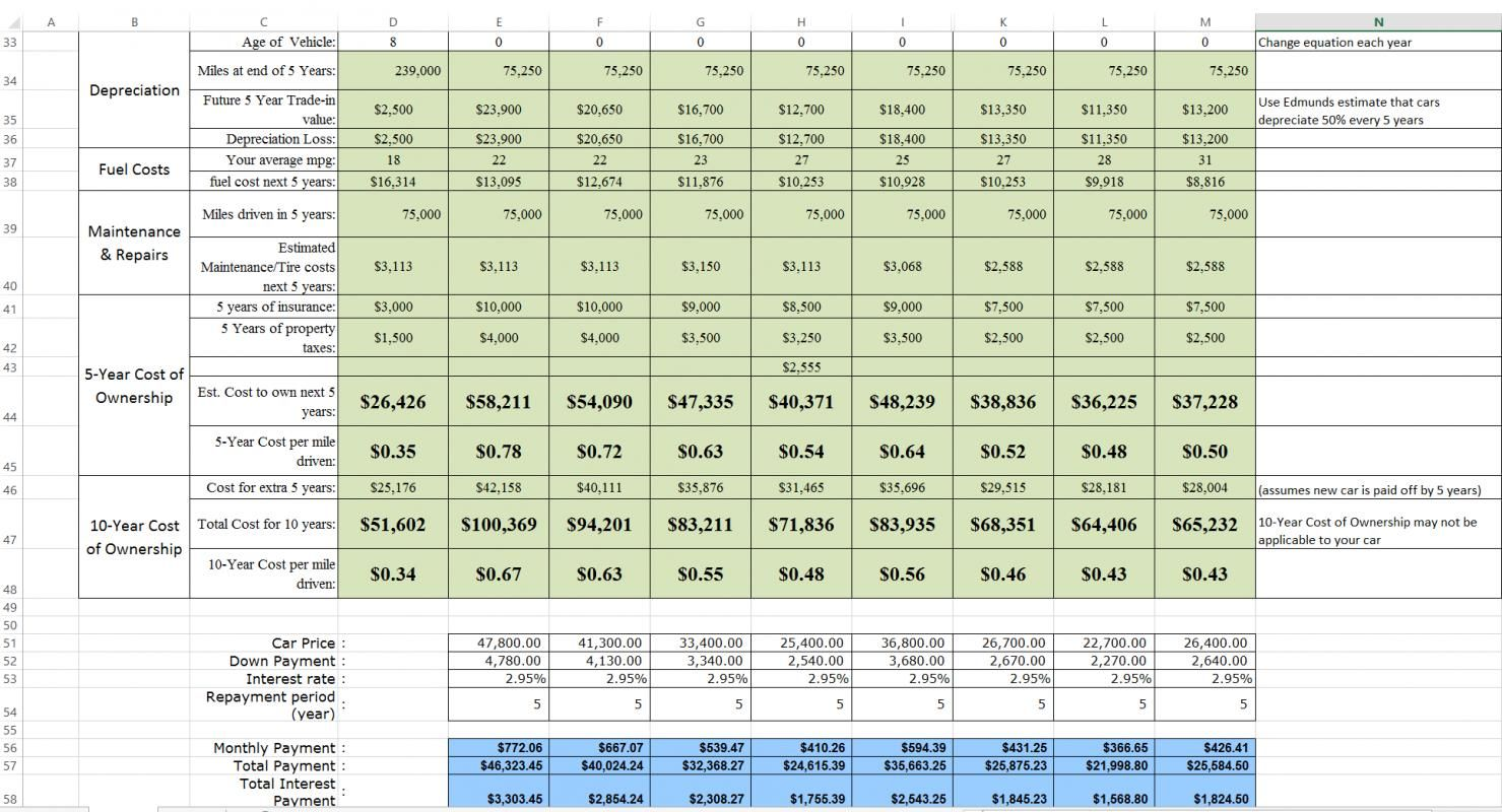 New Car Comparison Spreadsheet Spreadsheet Excel Spreadsheets Templates Spreadsheet Template