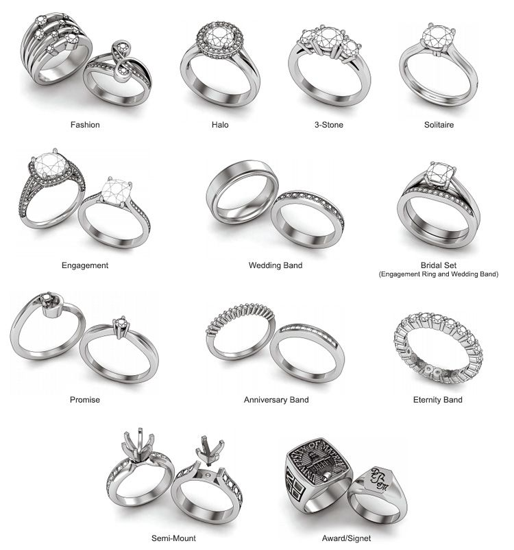 Different ring styles jewelry technical journal for Types of body jewelry rings