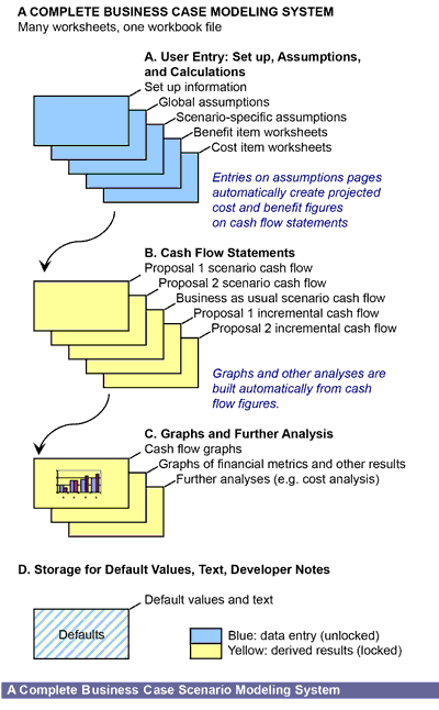 financial modelling templates - financial modeling pro building the business case