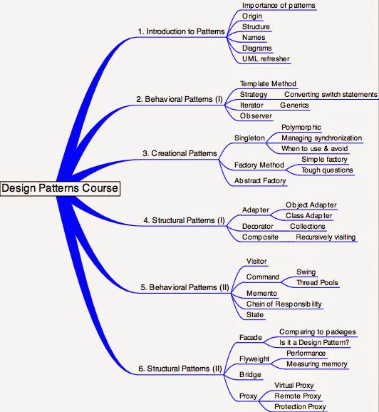 August 29 2014 Software Design Patterns Programming Patterns Programming Design Patterns