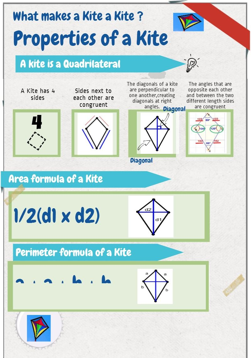 Kite Geometry Quick Reference Infographic Maths Geometry And
