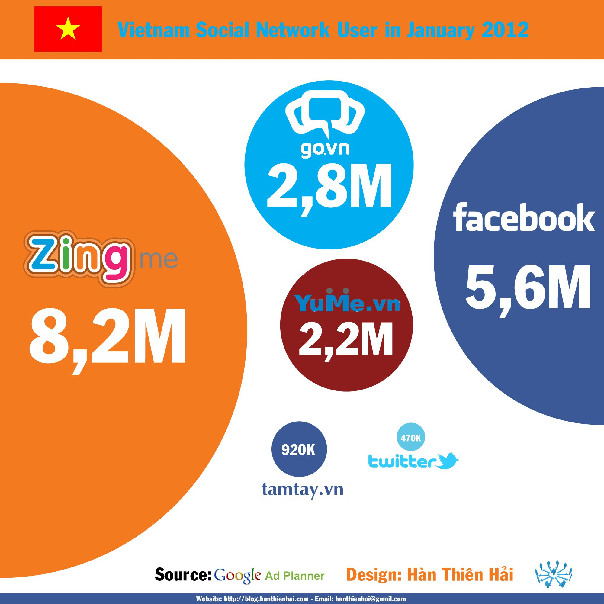 Vietnam Social Network Users In January 2012 Infographic Social Media Infographic Social Media Apps Infographic