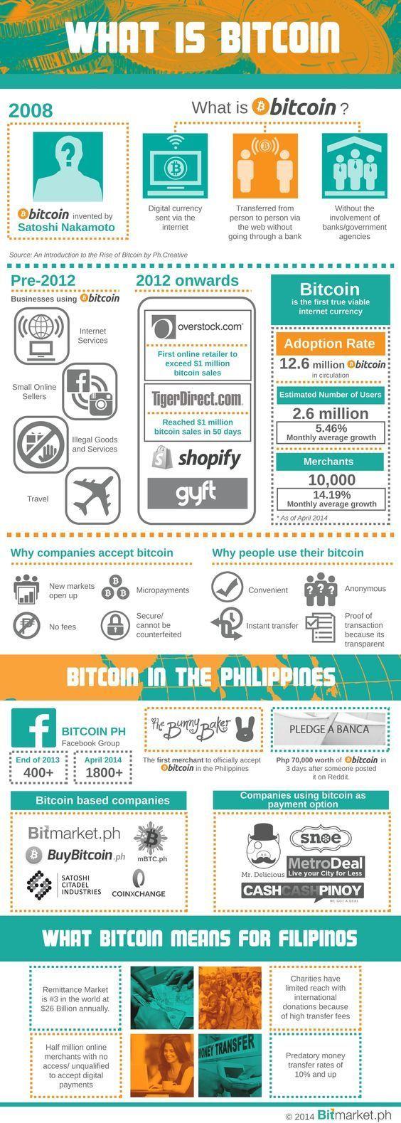 bitcoin monete di trading ph