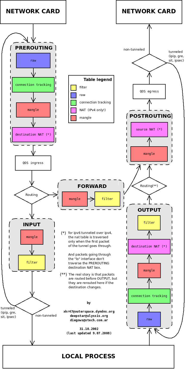 Linux flow diagram library of wiring diagram iptables flow diagram graphic design pinterest diagram flow rh pinterest com linux flow diagram tool flowchart ccuart Gallery