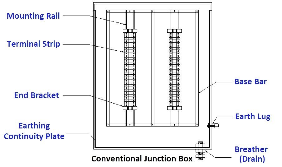 4 20ma Junction Box Versus Fieldbus Ff Junction Box Inst Tools In 2020 Junction Boxes Electrical Installation Box