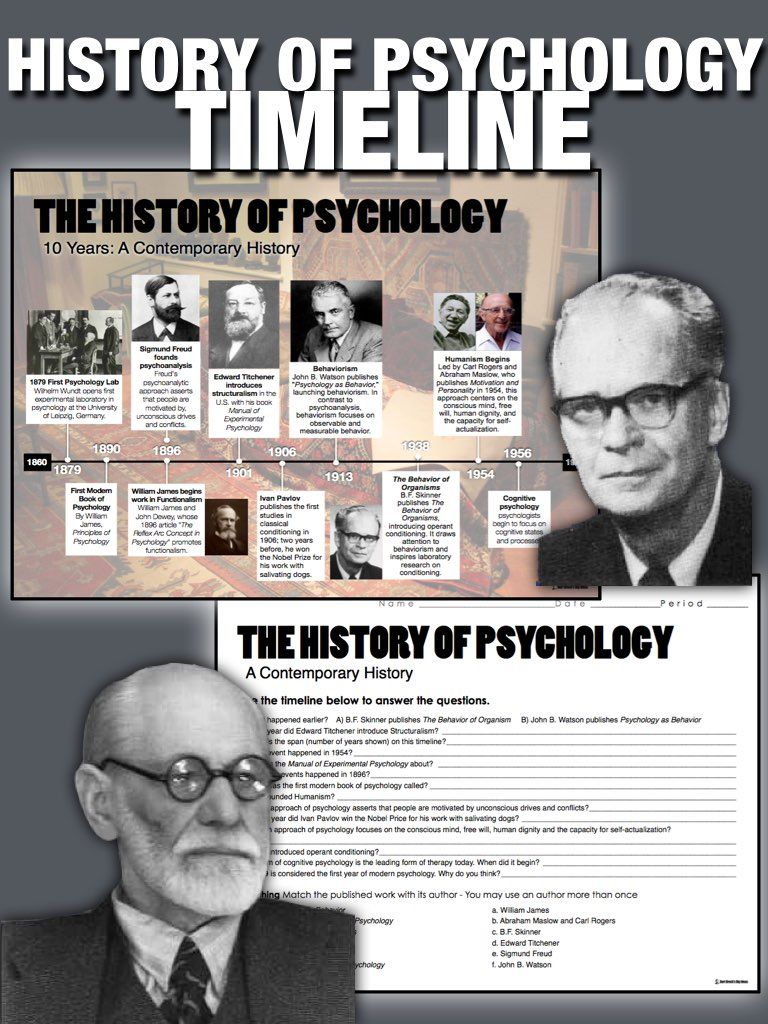 History of Psychology Timeline - 20 Question Worksheet   Class ideas ...