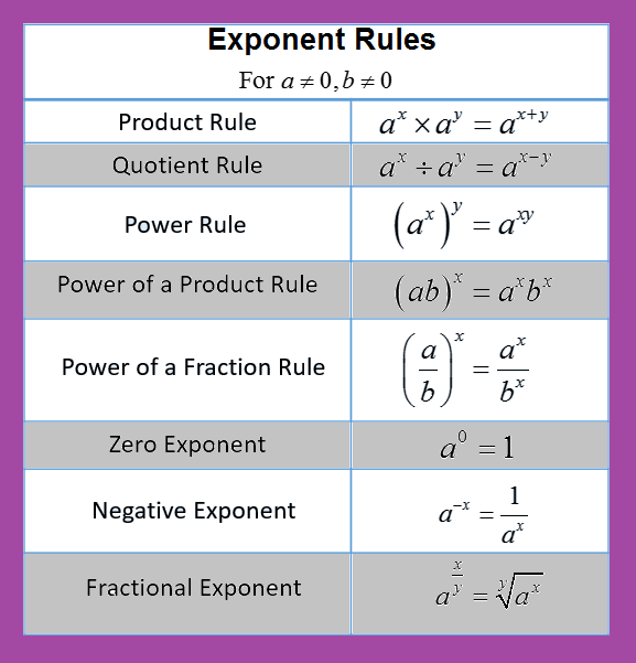 Exponents Are Used To Represent The Repeated Multiplication Of A Number By Itself Some Rules Of Exponents Are Given Exponents Quotient Rule Negative Exponents
