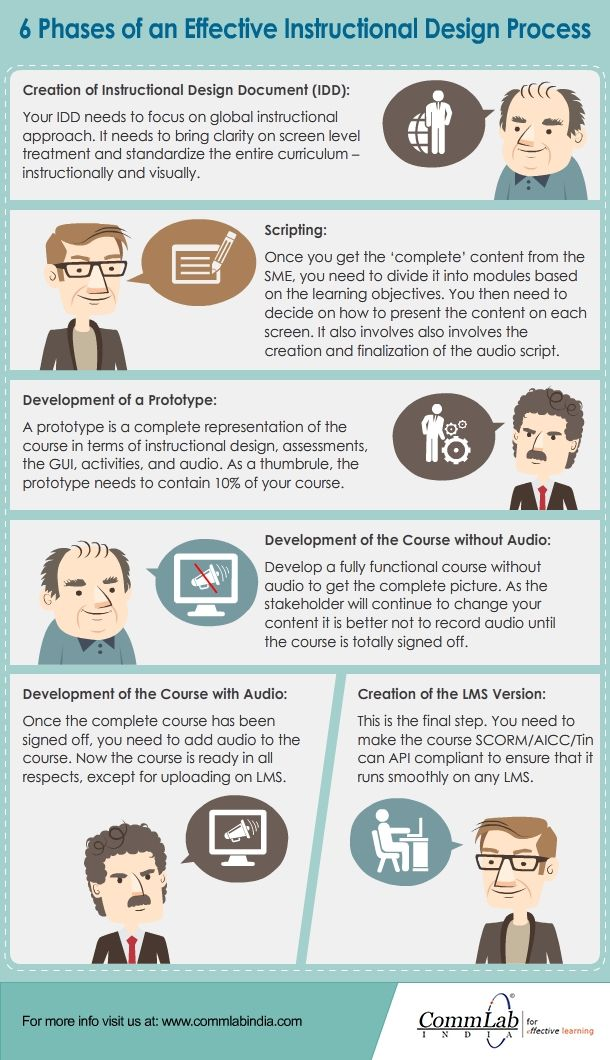 6 Phases Of An Effective Instructional Design Process Infographic Instructional Design Templates Elearning Design Instructional Design Training