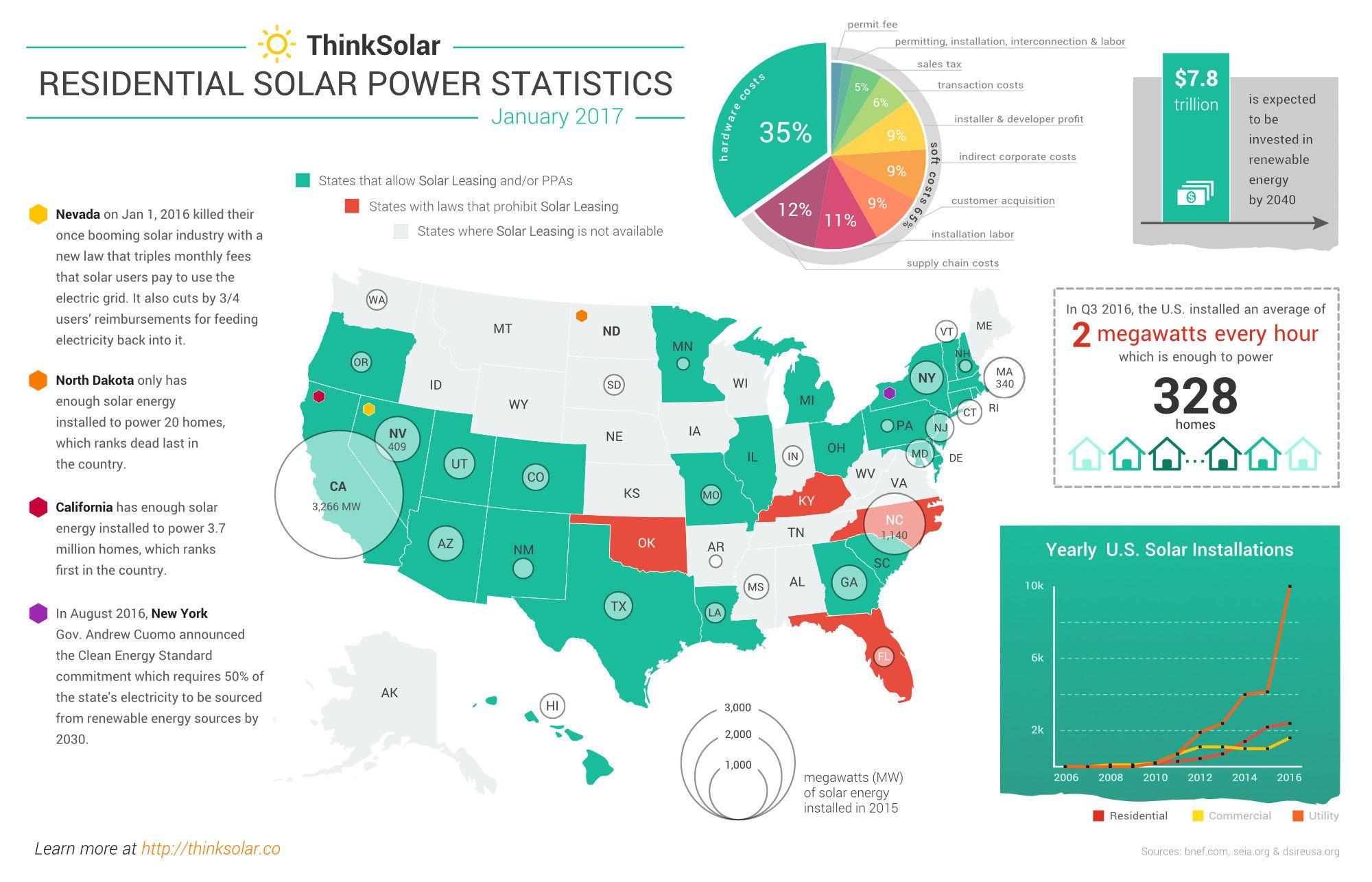 2017 Residential Solar Power Statistics Solar Power Solar Residential Solar