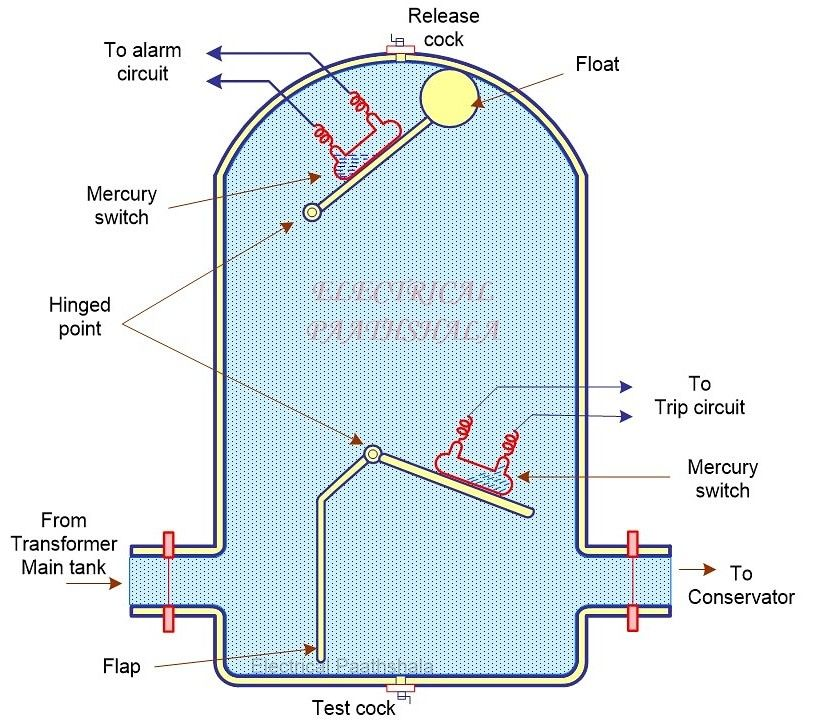Protective device for transformer Single phase